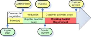 Working Capital